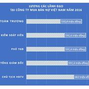 Lãnh đạo, nhân viên công ty mua bán nợ Việt Nam nhận lương bao nhiêu?