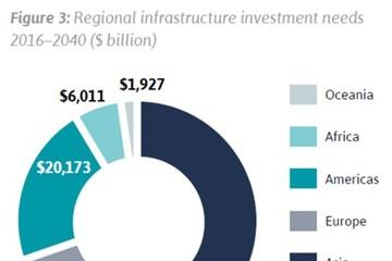 Thế giới cần đầu tư 97.000 tỷ USD vào cơ sở hạ tầng