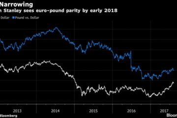 Morgan Stanley: Euro sẽ đồng giá với bảng Anh vào năm 2018