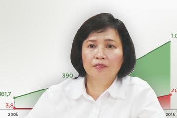 Bộ Công Thương chưa phân công việc cụ thể cho cựu Thứ trưởng Kim Thoa