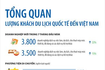 [Infographic] Khách quốc tế đến Việt Nam ngày càng nhiều