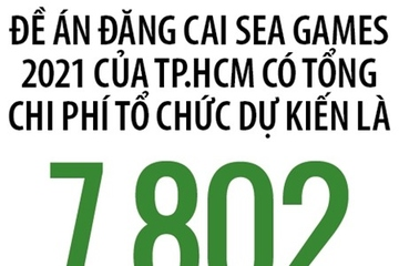 Đăng cai SEA Games: Rẻ hay đắt?