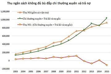 TS Vũ Thành Tự Anh phản bác lập luận 'tăng VAT không ảnh hưởng đến người nghèo'