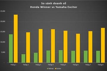 Yamaha Exciter bán chạy gấp 3 lần Honda Winner