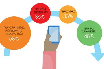 7% người tiêu dùng trực tuyến ảnh hưởng lớn đến đa số còn lại