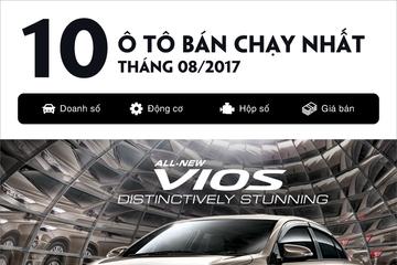 [Infographic] Top 10 ô tô bán chạy nhất tháng 8: Sự thống trị của Toyota