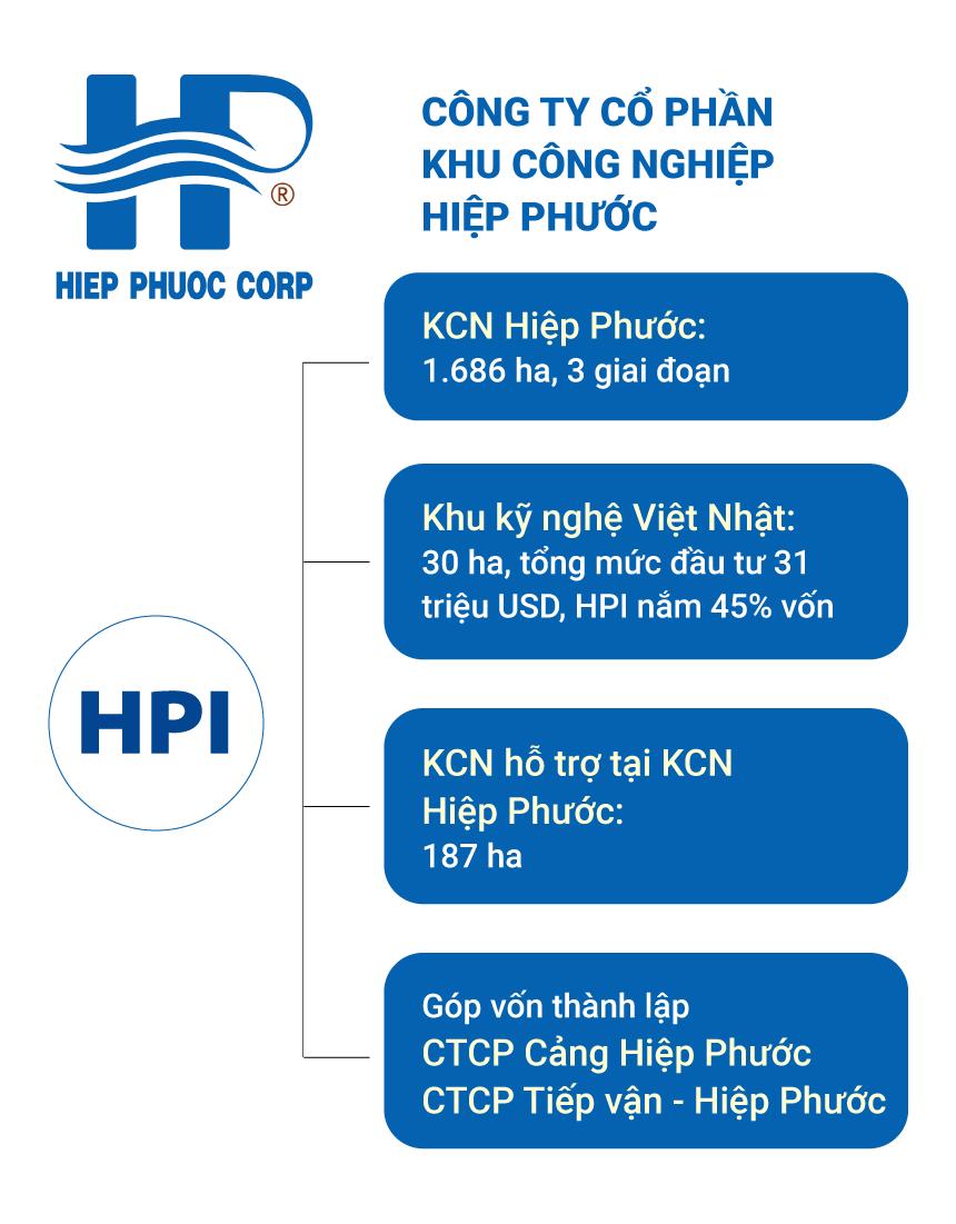 Giá nào cho cổ phiếu của KCN Hiệp Phước?