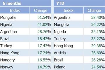 """Lọt top 10 chỉ số chứng khoán tăng mạnh nhất thế giới, VnIndex sẽ tiếp tục """"thăng hạng"""" trong những tháng cuối năm?"""