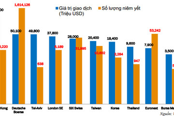 Chứng quyền: Nhìn về thị trường sớm và lớn nhất thế giới - Hongkong