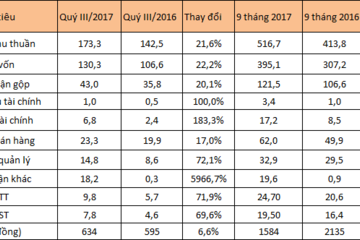 DBT lãi 9 tháng 19,5 tỷ đồng, hoàn thành 67% kế hoạch năm