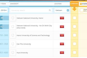 5 trường Đại học của Việt Nam lọt Top 400 trường tốt nhất châu Á