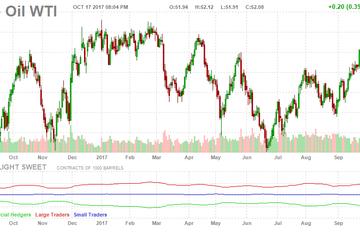Giá dầu thô đi ngang do căng thẳng địa chính trị giảm