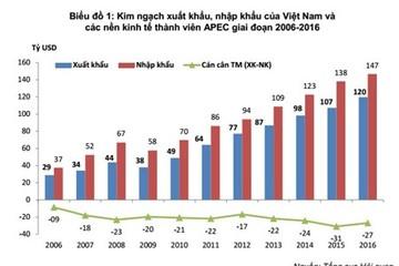 Thành viên APEC chiếm 3/4 tổng kim ngạch xuất nhập khẩu Việt Nam