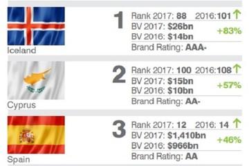 Thương hiệu 'Vietnam' được định giá 203 tỷ USD