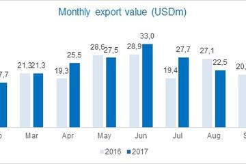 Vĩnh Hoàn báo doanh số xuất khẩu tháng 10 đạt mức cao kỷ lục 31,7 triệu USD, tăng 51%
