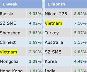 VnIndex lọt top 5 chỉ số chứng khoán tăng mạnh nhất Thế giới trong tuần lễ APEC