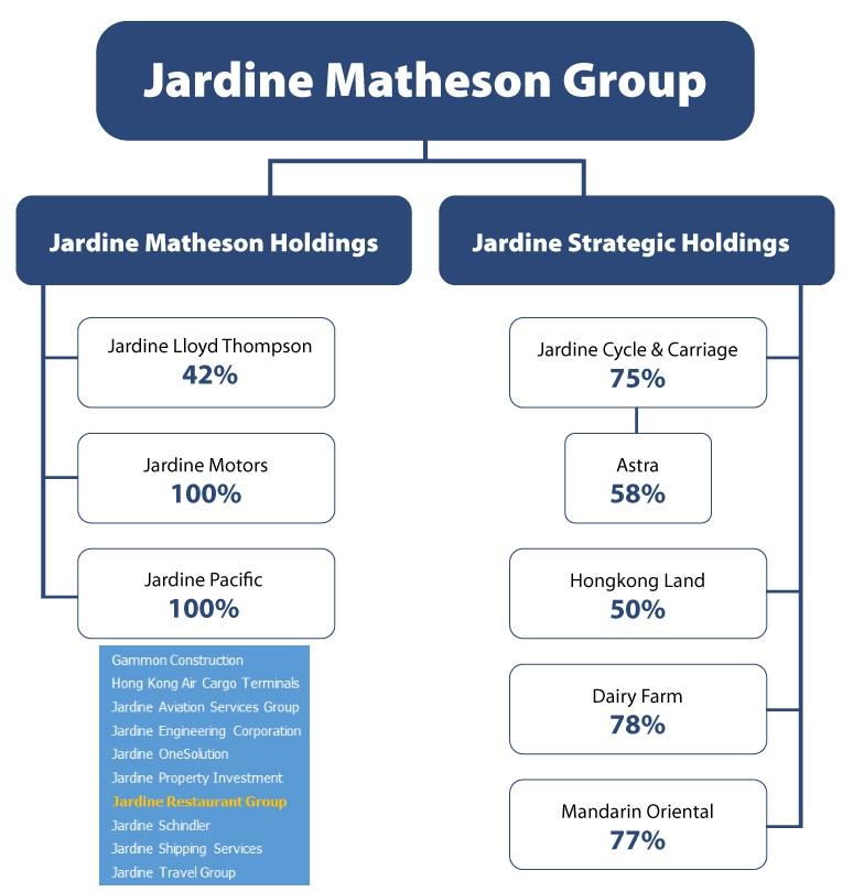 "Jardine Matheson Jardine Strategic: ""Trùm"" Châu Á đứng Sau Thương Vụ"