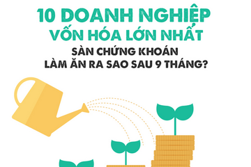 [Infographic] 10 DN vốn hóa lớn nhất TTCK làm ăn ra sao sau 9 tháng?