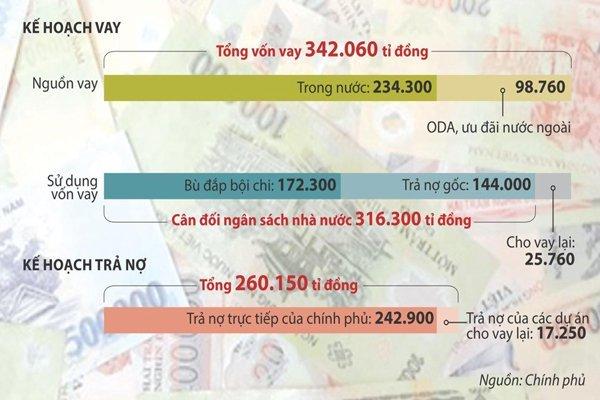 Chính phủ muốn vay hơn 340.000 tỉ đồng năm nay