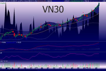 Góc nhìn phái sinh 17/11: VN30 sẽ sớm lùi lại điều chỉnh