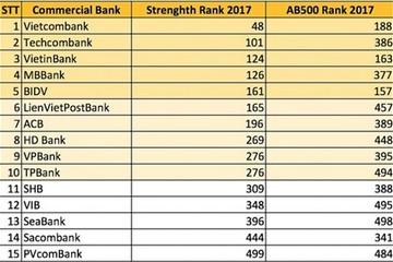 Asian Banker 500: Vietcombank có khả năng sinh lời cao nhất trong 15 ngân hàng Việt