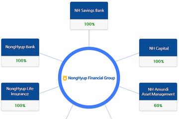 Cổ đông Hàn Quốc nâng sở hữu tại CTCK Woori CBV lên hơn 96% vốn