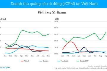 Người Việt tải ứng dụng trên smartphone cao nhất Châu Á – Thái Bình Dương