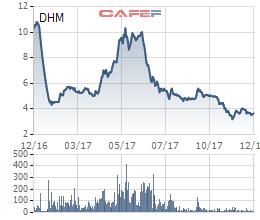 """Giá cổ phiếu quanh ngưỡng """"trà đá"""", Khoáng sản Dương Hiếu vẫn muốn phát hành huy động vốn giá 10.000 đồng"""