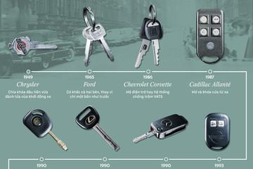 Chìa khóa ôtô thay đổi thế nào trong 70 năm qua