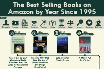 Những cuốn sách bán chạy nhất trên Amazon trong hơn 20 năm qua