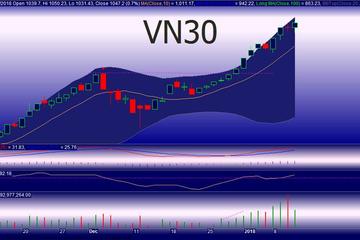 Góc nhìn phái sinh 12/1: VN30 tiếp tục xu hướng tăng