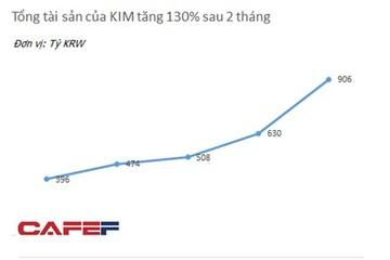 """Quỹ đầu tư Hàn Quốc mang """"cơn lũ tiền"""" đến thị trường chứng khoán Việt Nam"""