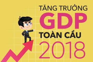 [Infographic] Các nền kinh tế phát triển nhanh và chậm nhất 2018