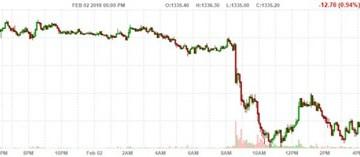 Báo cáo việc làm Mỹ kéo giá vàng tụt gần 1%