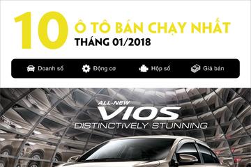 [Infographic] Top 10 ôtô bán chạy tháng 1: Mazda 3 và CX-5 gây bất ngờ