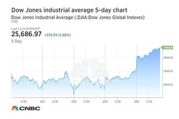Chỉ số Dow Jones tăng gần 400 điểm ngay trong phiên giao dịch đầu tuần