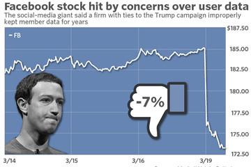 Facebook mất gần 40 tỷ USD vốn hóa vì bê bối lộ thông tin người dùng