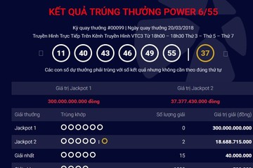 Hai khách hàng ở Kiên Giang và TP.HCM chia nhau giải Jackpot hơn 37 tỷ đồng