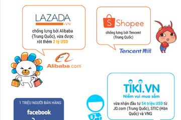 [Infographic] Cơ hội nào cho Amazon tại Việt Nam?