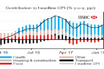 HSBC dự báo tỷ giá 22.900 VND/USD vào cuối năm dù FED tăng lãi suất 3-4 lần trong năm