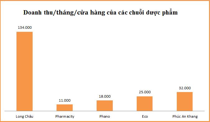 Doanh thu/tháng một cửa hàng Long Châu cao gấp 4 lần Phúc An Khang