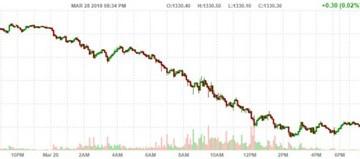 Giá vàng có phiên giảm mạnh nhất trong vòng 1 tháng