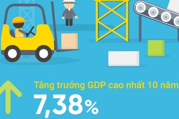 [Infographic] Kinh tế Việt Nam 3 tháng đầu năm qua những con số