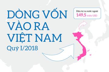 [Infographic] Gần 150 triệu USD đầu tư ra nước ngoài của doanh nghiệp Việt quý I
