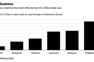 Việt Nam có thể ít ảnh hưởng nhất ASEAN vì căng thẳng Mỹ - Trung