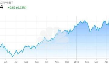 Căng thẳng Trung Đông có thể đẩy giá dầu lên 100 USD/thùng năm nay