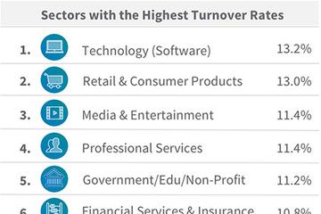 Những ngành có tỷ lệ nghỉ việc cao nhất thế giới