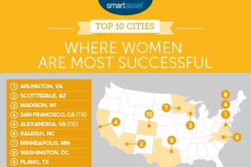 Những thành phố - nơi phụ nữ thành công nhất nước Mỹ