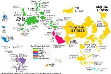 [Infographic] Bản đồ dự trữ ngoại tệ của các quốc gia trên thế giới