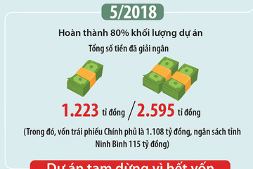 Toàn cảnh 3 lần tăng vốn dự án nạo vét sông từ 72 tỷ đồng lên gần 2.600 tỷ đồng ở Ninh Bình